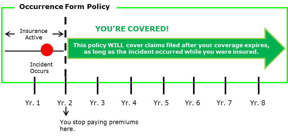 Occurence Policy Diagram